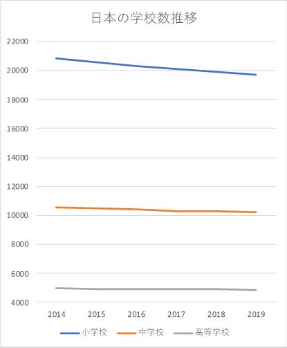 日本の学校数推移グラフ